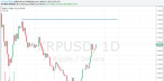 Grafico daily della quotazione degli XRP di Ripple