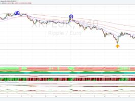Cambio Ripple Euro, interessante rimbalzo di brevissimo periodo