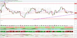 Cambio Euro Dollaro, analisi tecnica al 17 aprile 2018