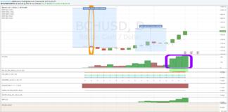 Bitcoin Cash Dollaro, analisi tecnica al 27 aprile 2018