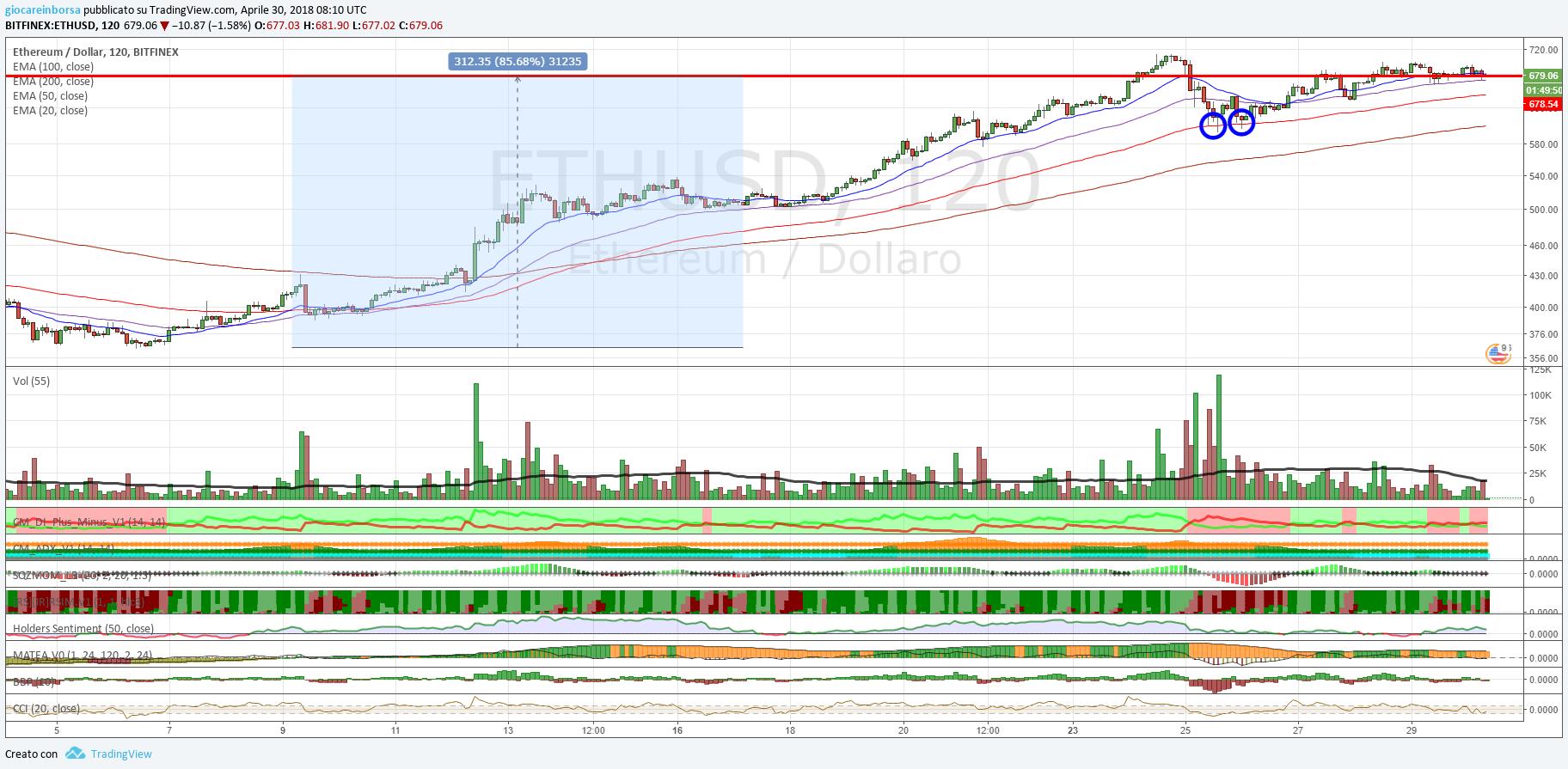 Ethereum Dollaro, analisi tecnica di brevissimo periodo