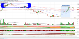 Cambio Ripple Dollaro, analisi tecnica di breve termine