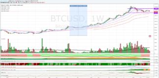 Bitcoin Dollaro, punto della situazione