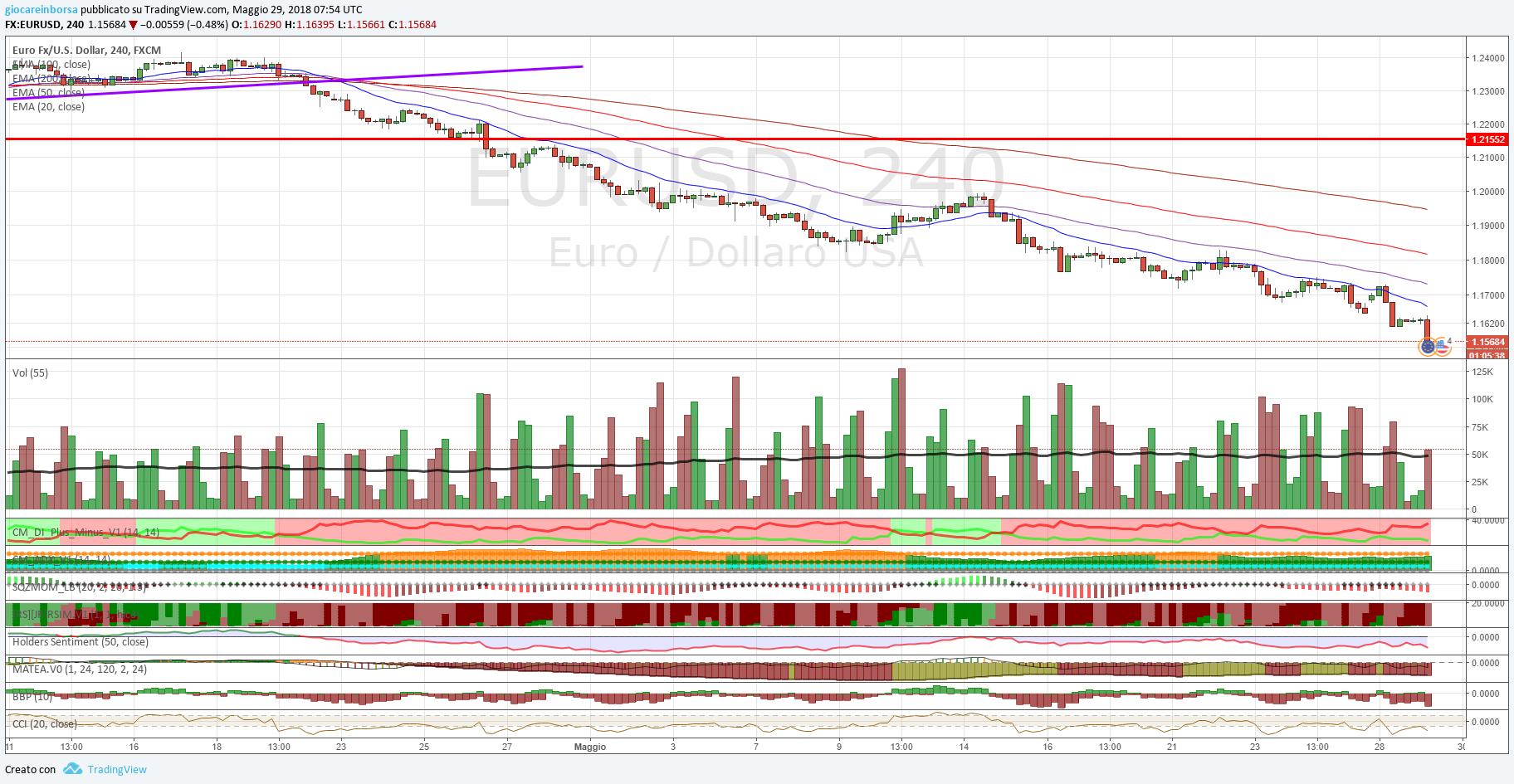 Cambio Euro Dollaro, analisi tecnica al 29 maggio 2018
