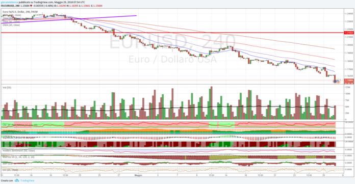 Cambio Euro Dollaro, analisi tecnica al 14 giugno 2018