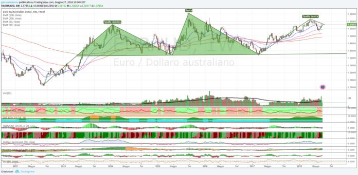 Cambio Euro Dollaro Australiano, analisi tecnica al 27 giugno 2018