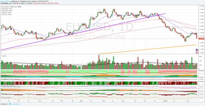 Cambio Euro Dollaro, analisi tecnica al 28 giugno 2018
