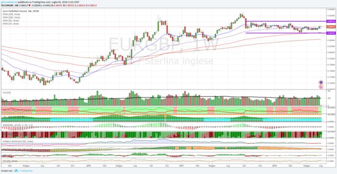 Cambio Euro Sterlina, analisi tecnica al 02 luglio 2018