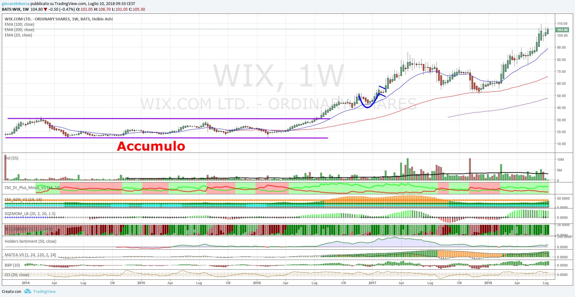 Azioni Wix.com, vicina ai massimi storici!