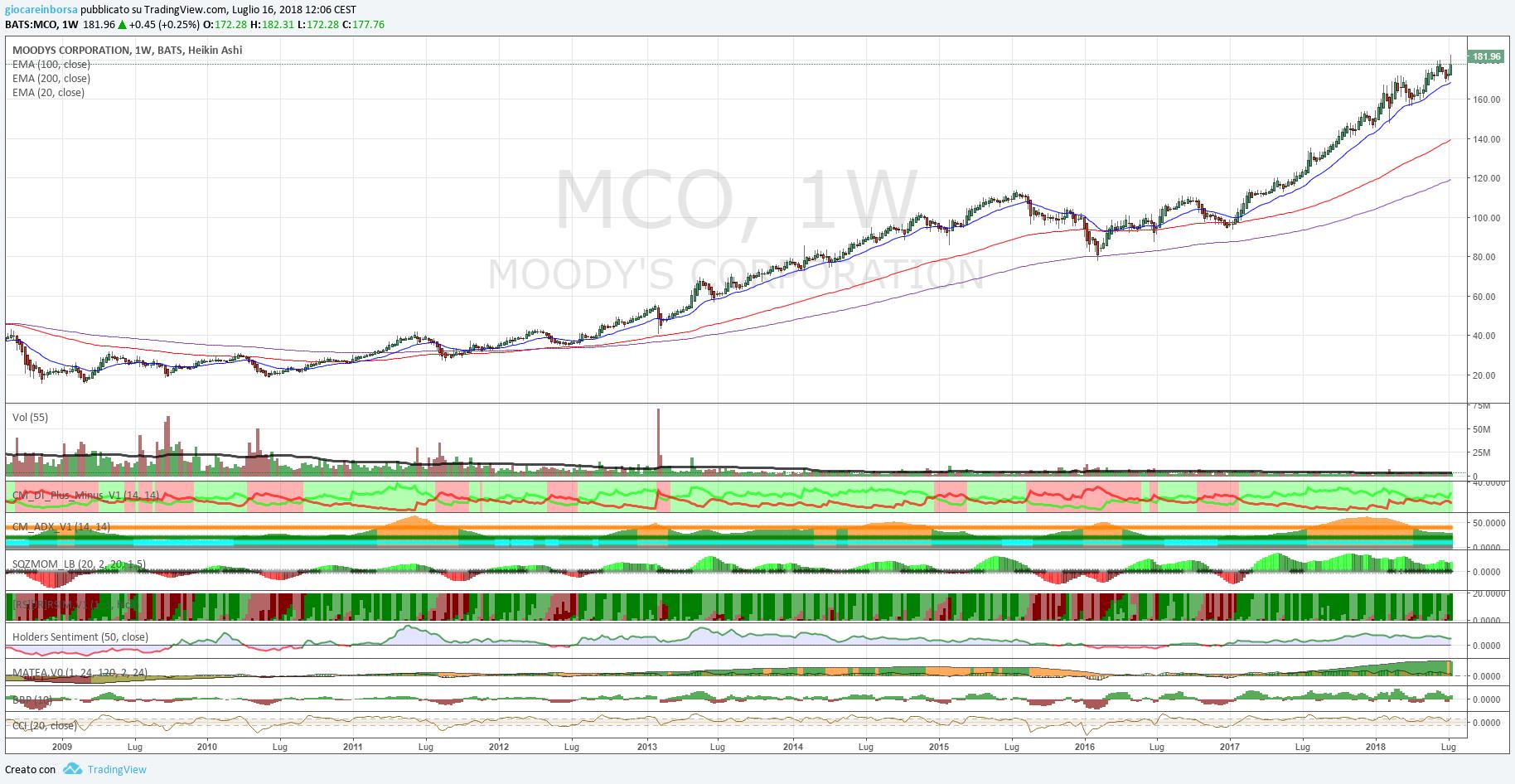 Azioni Moody's, che potenza!