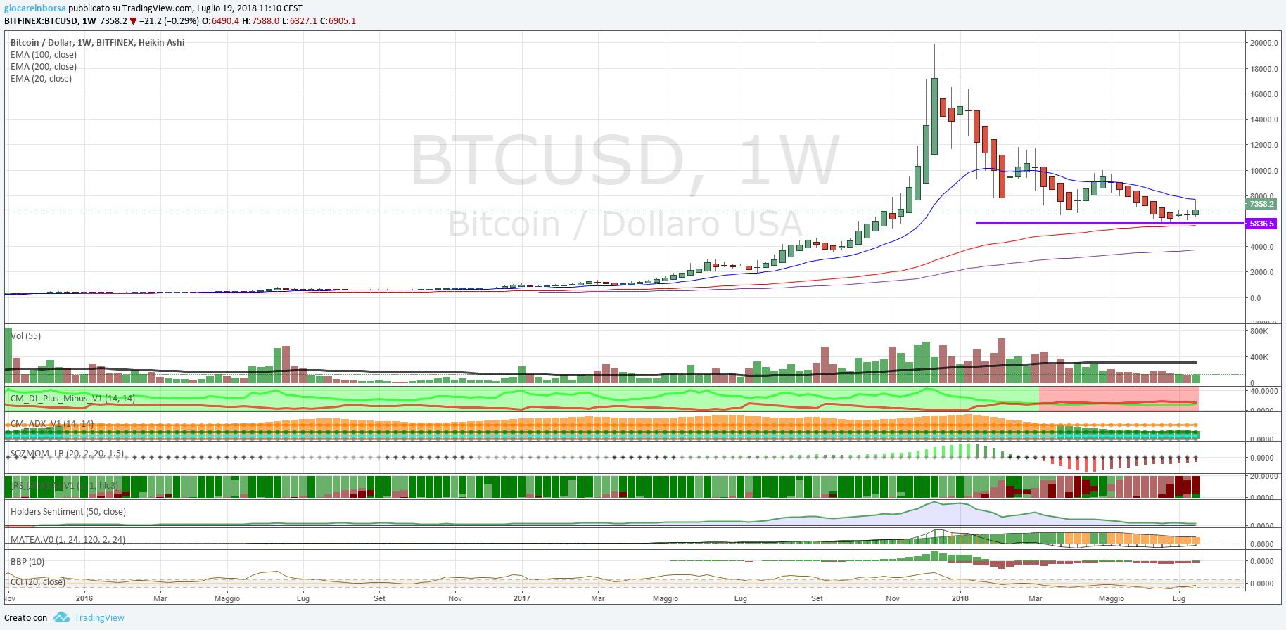 Cambio Bitcoin Dollaro, analisi tecnica al 20 luglio 2018