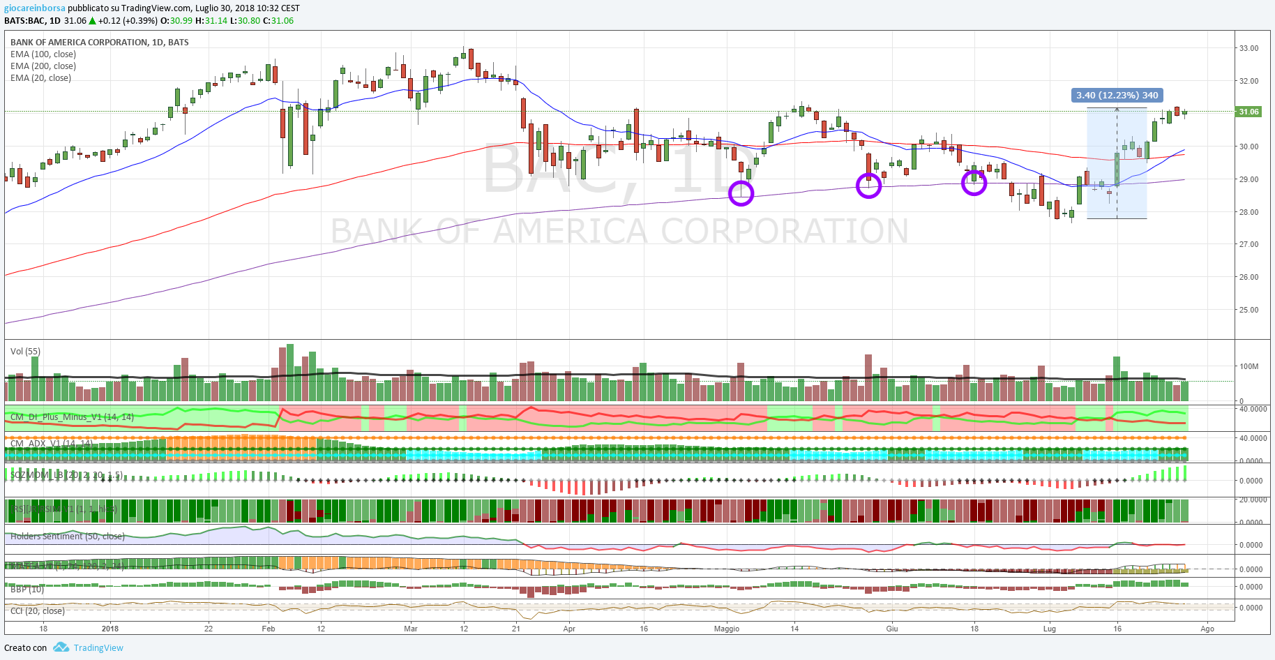 Azione Bank of America, buona forza rialzista!