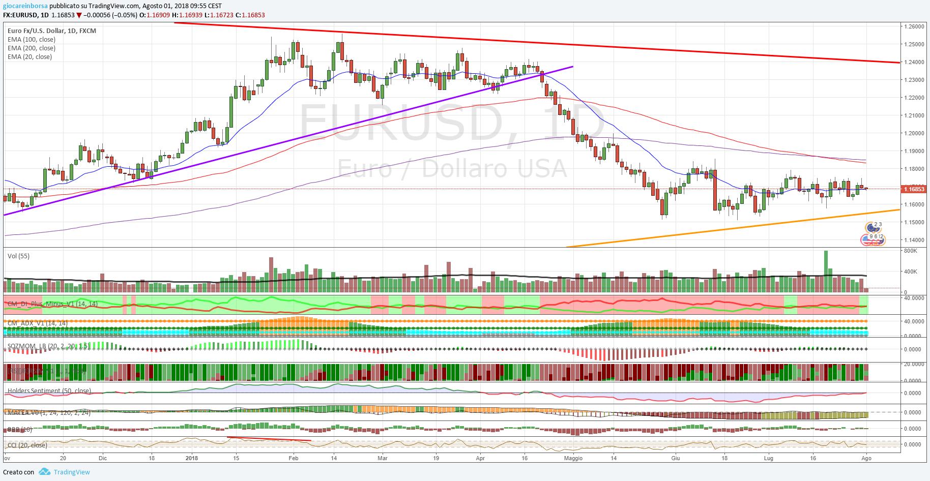 Cambio Euro Dollaro, analisi tecnica al 01 agosto 2018