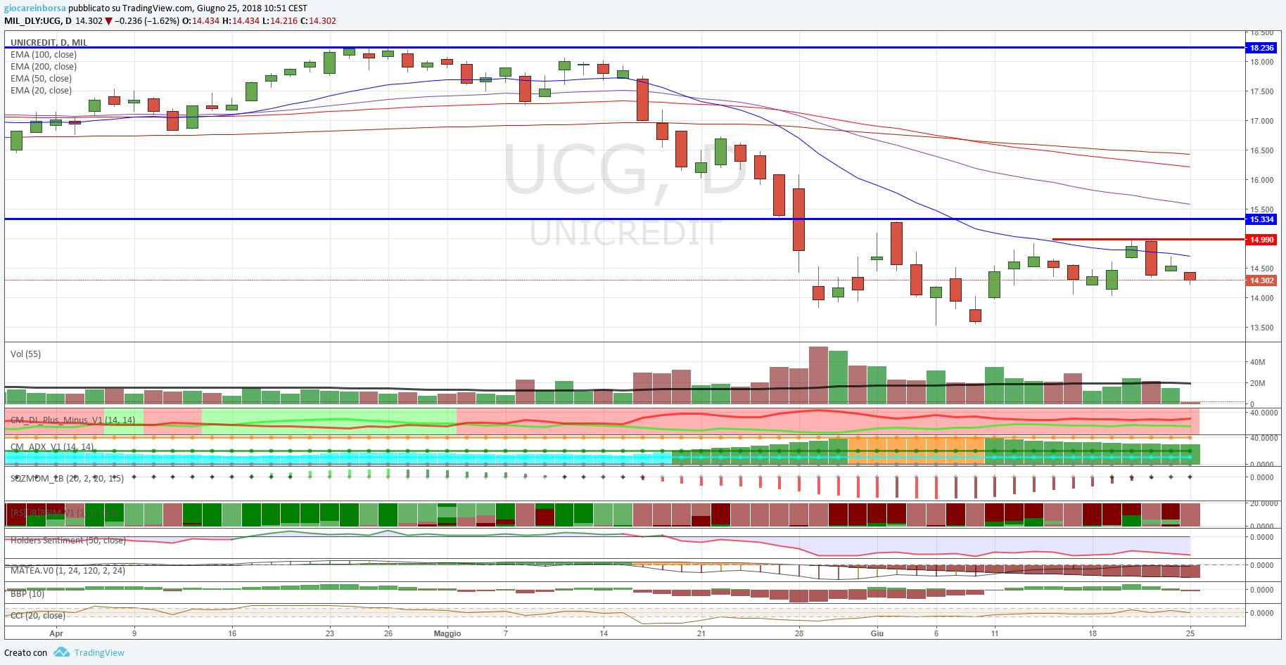 Azioni Unicredit, altro millimetrico pullback e di nuovo giù