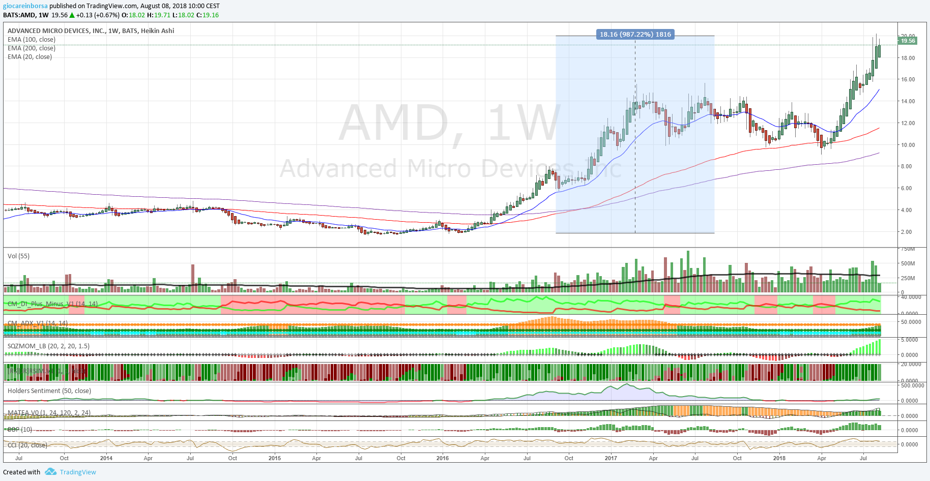 Azione Advanced Micro Devices (AMD), segnale di forza!