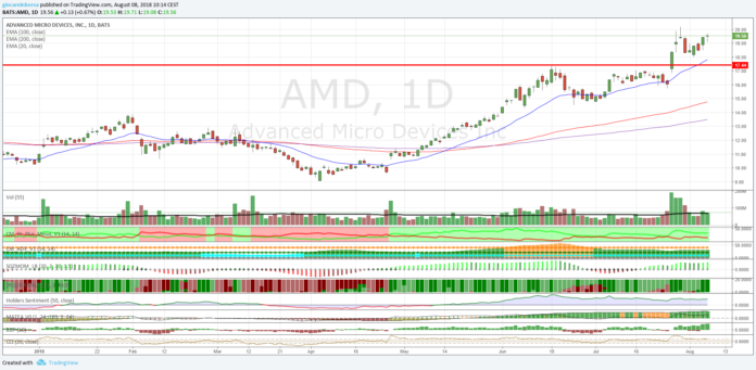 Azioni Advanced Micro Devices (AMD), che forza!