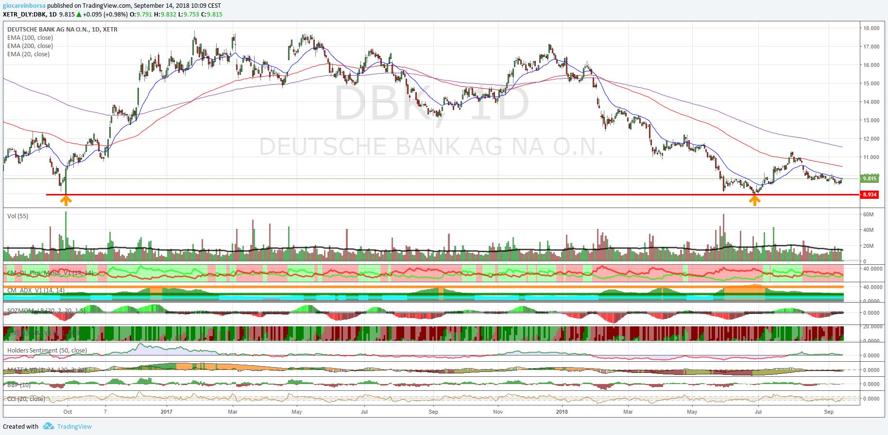 Azione Deutsche Bank, doppio minimo tutto da confermare