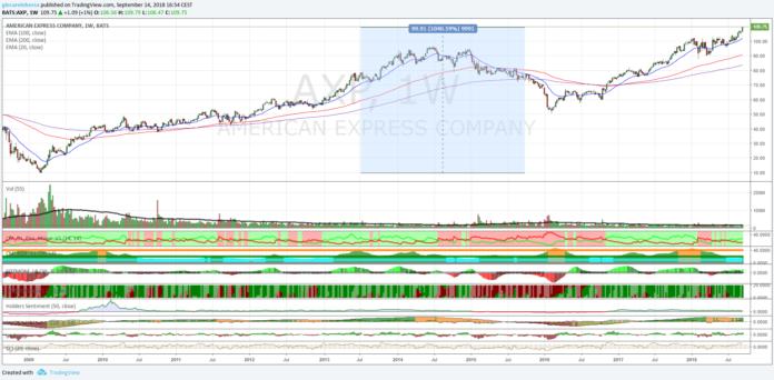 Azioni American Express, che forza!