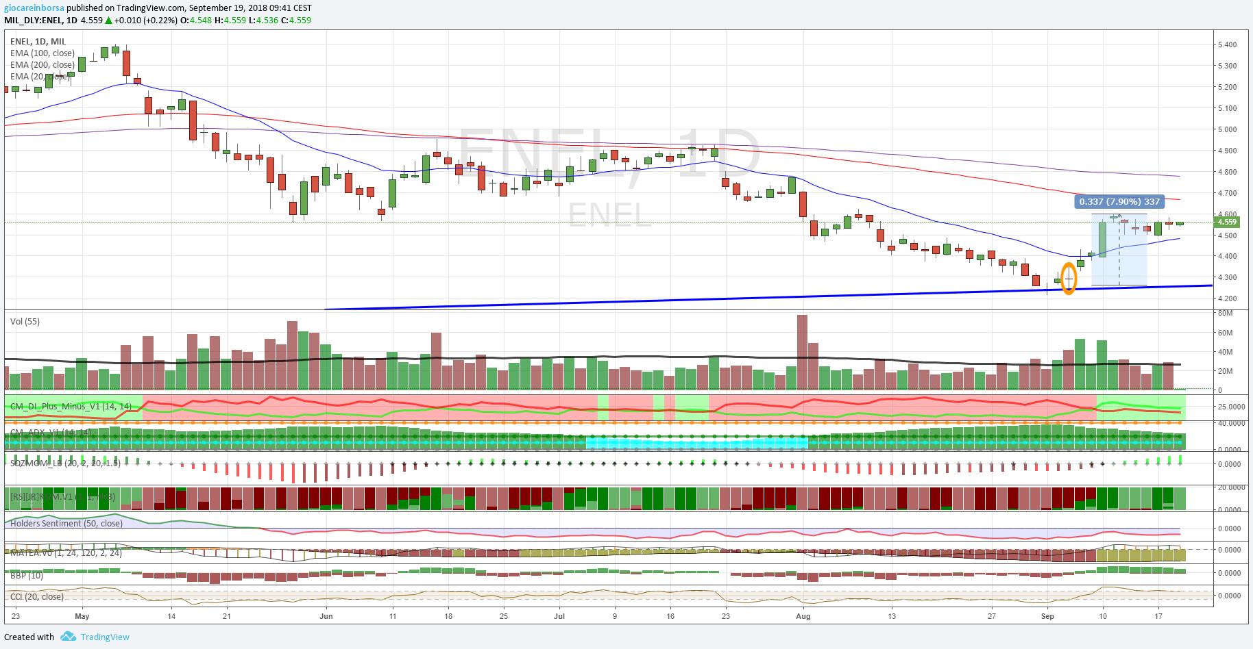 Azioni Enel, siamo in profitto