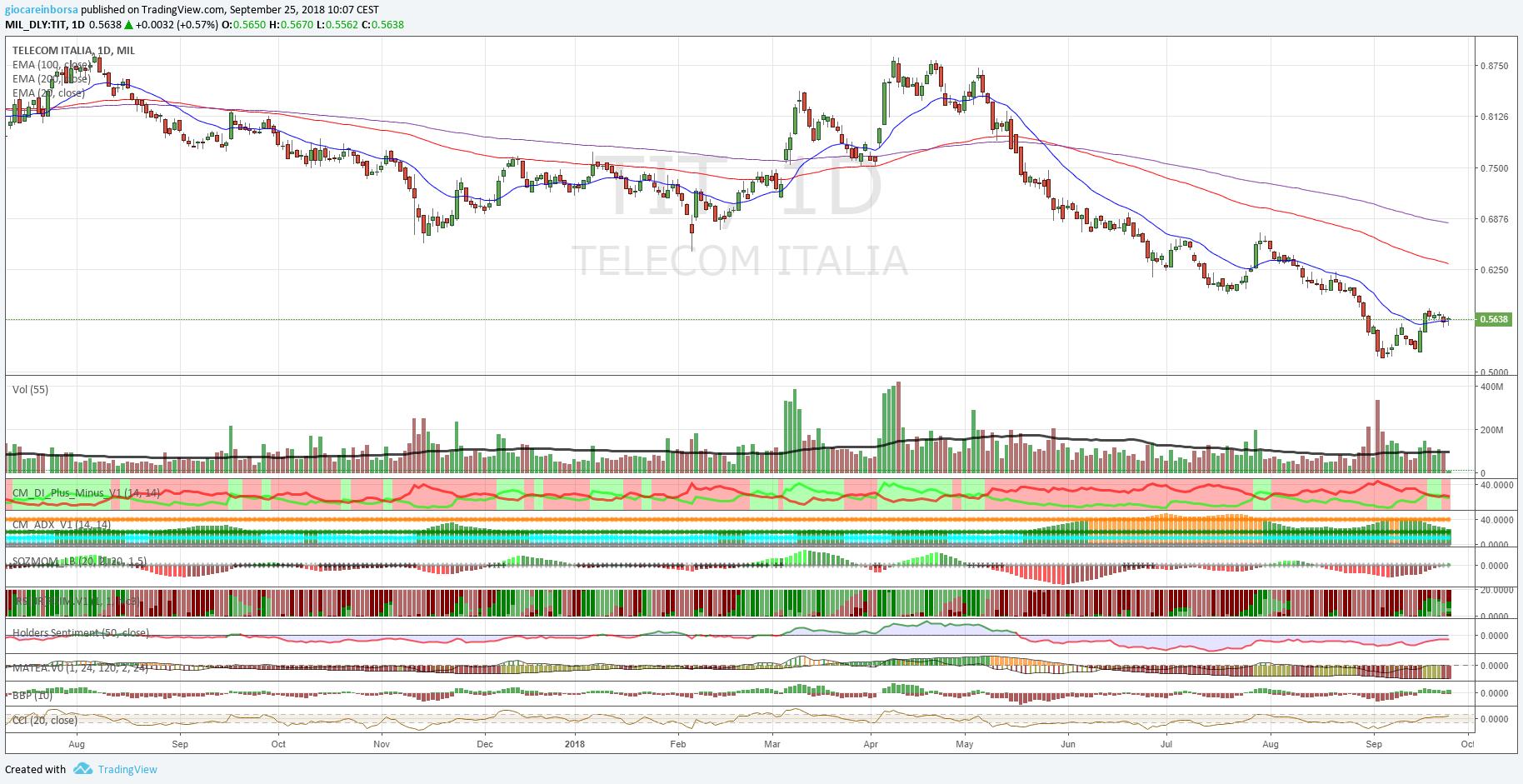 Azioni Telecom Italia, una discesa senza fine