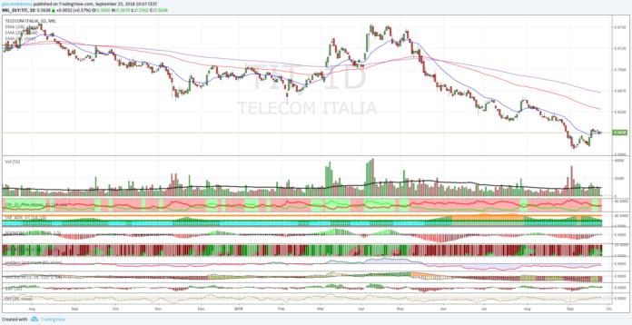 Azioni Telecom Italia, nuovi minimi