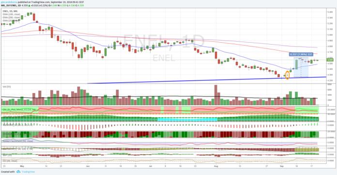 Azioni Enel, nuovo test sul supporto dinamico