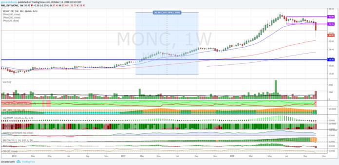 Azioni Moncler, inversione di tendenza?