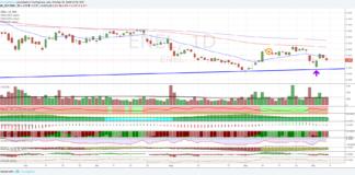 Azioni Enel, ennesimo test sulla trendline