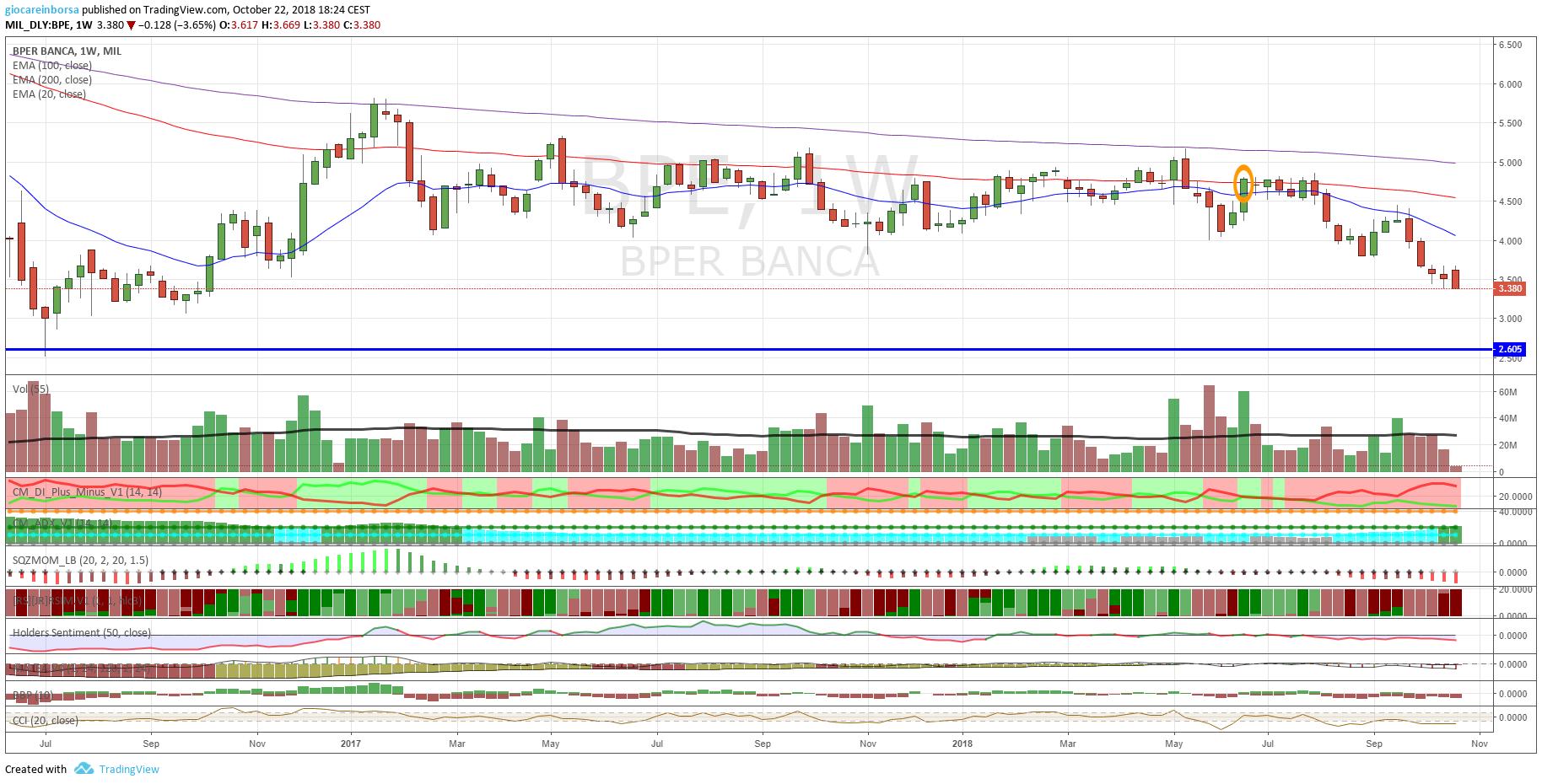 Azioni Bper Banca, debolezza in corso