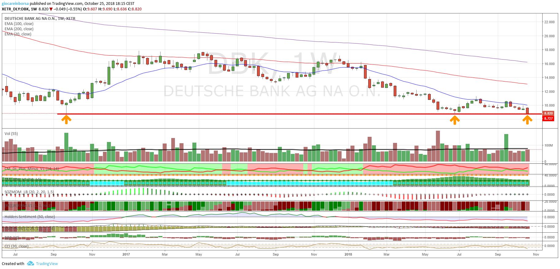 Azioni Deutsche Bank, ancora su livello chiave
