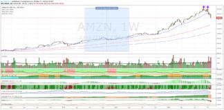 Azioni Amazon, doppio massimo?