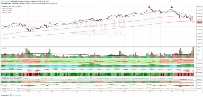 Azioni Amazon, a che punto siamo?