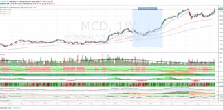 Azioni Mcdonald's, su un livello chiave