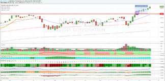 Azioni Nvidia, test sull'EMA a 100 periodi