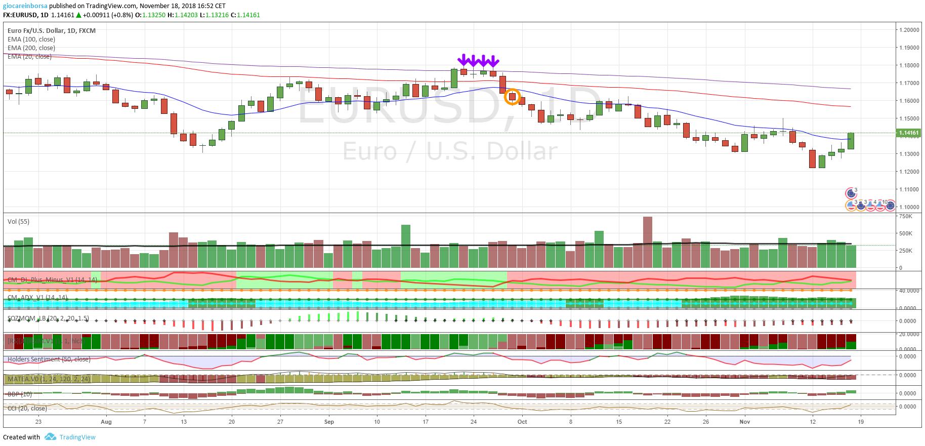 Cambio Euro Dollaro, ancora forza per il dollaro