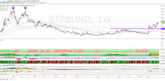 Spread Btp-Bund, sui massimi di periodo