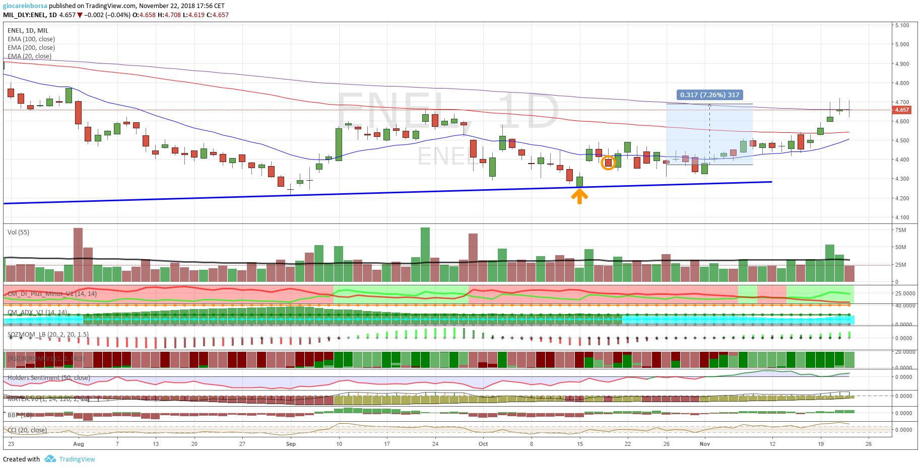 Azioni Enel, +7% dalla precedente analisi tecnica