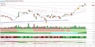 Azioni Enel, ancora più in alto