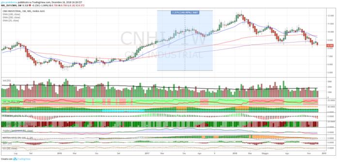 Azioni CNH Industrial, analisi tecnica al 19 dicembre 2018