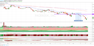 Azioni Facebook, nuovi minimi di periodo
