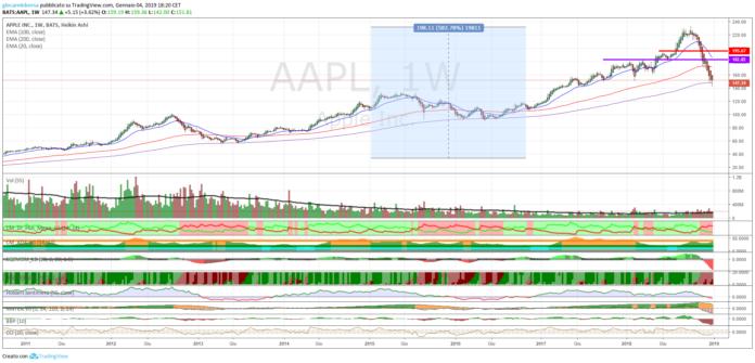 Azioni Apple, analisi tecnica al 08 gennaio 2019
