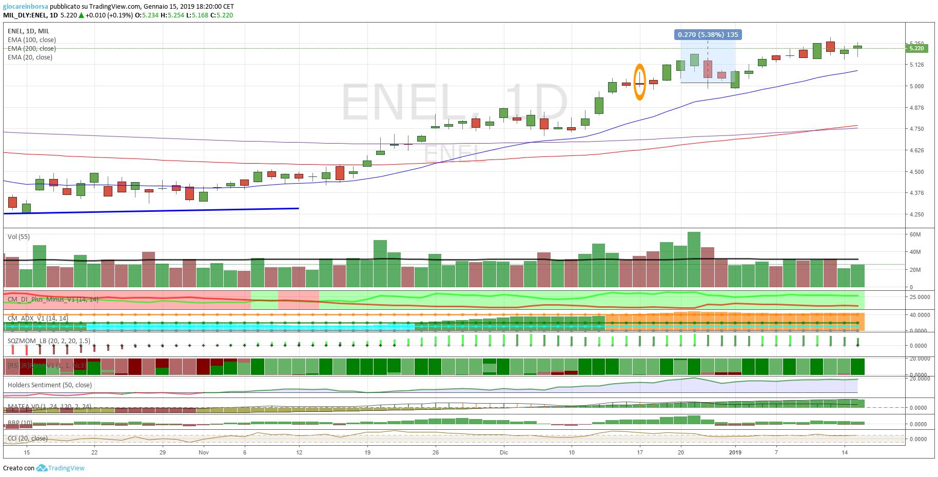 Azioni Enel, ancora verso l'alto