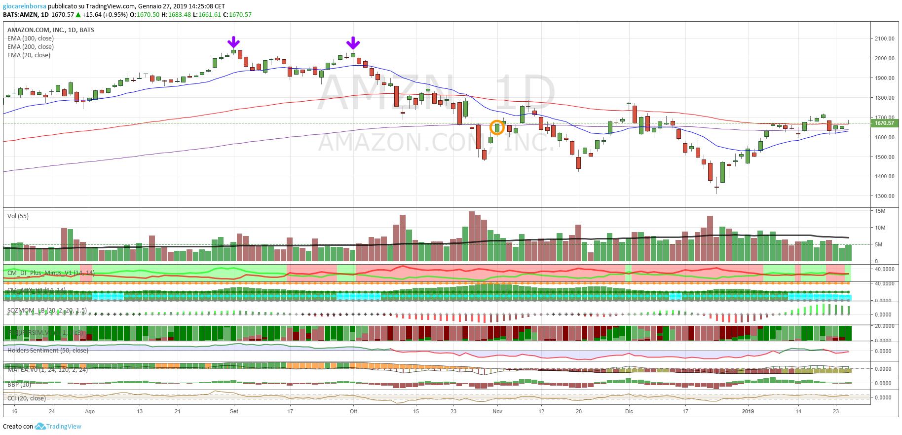 Azioni Amazon, analisi tecnica al 29 gennaio 2019