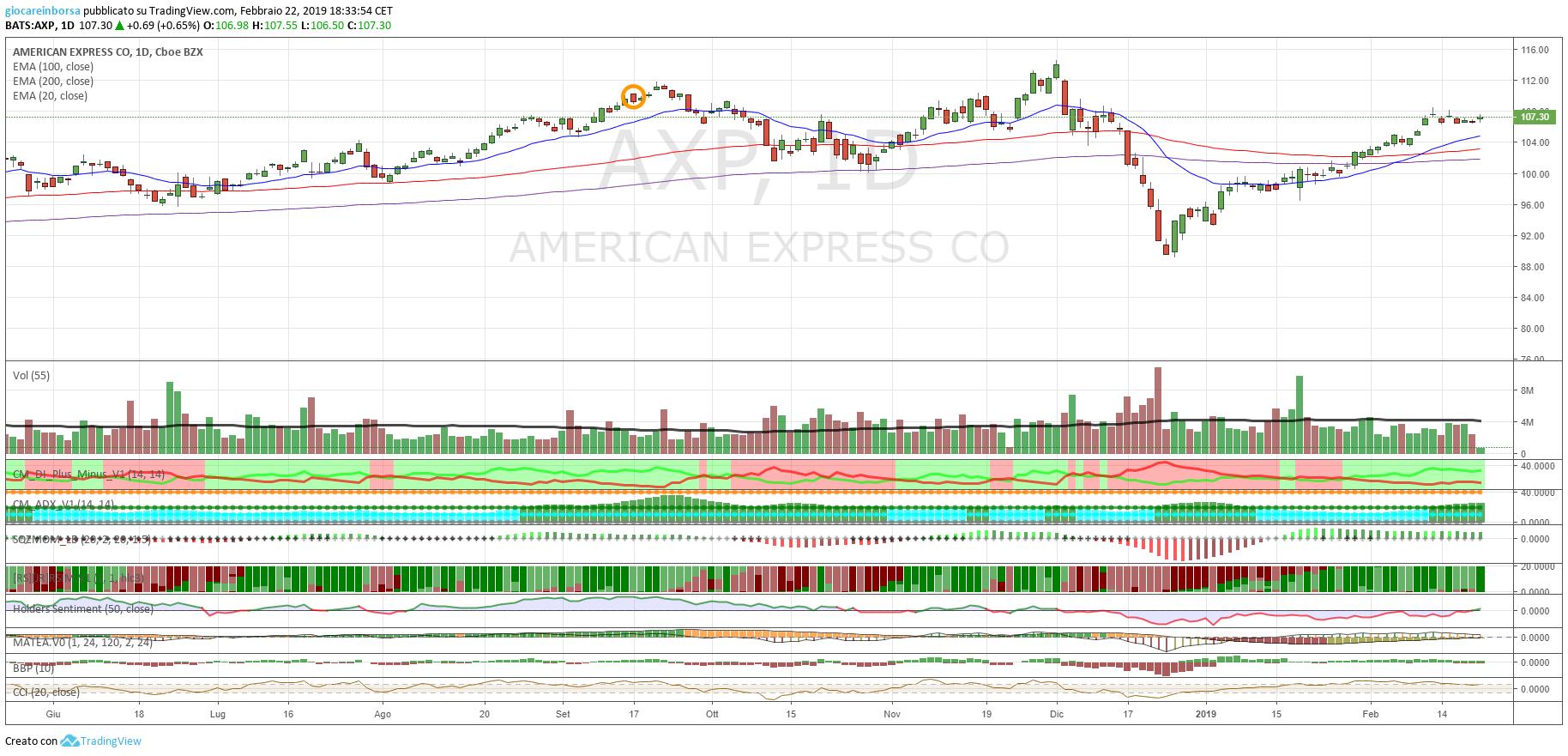 Azione American Express