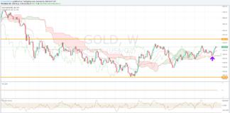 Gold, a che punto siamo?