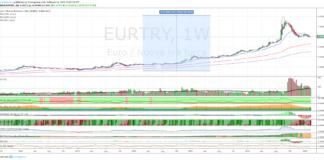 Cambio Euro Lira Turca, analisi al 19 febbraio 2019