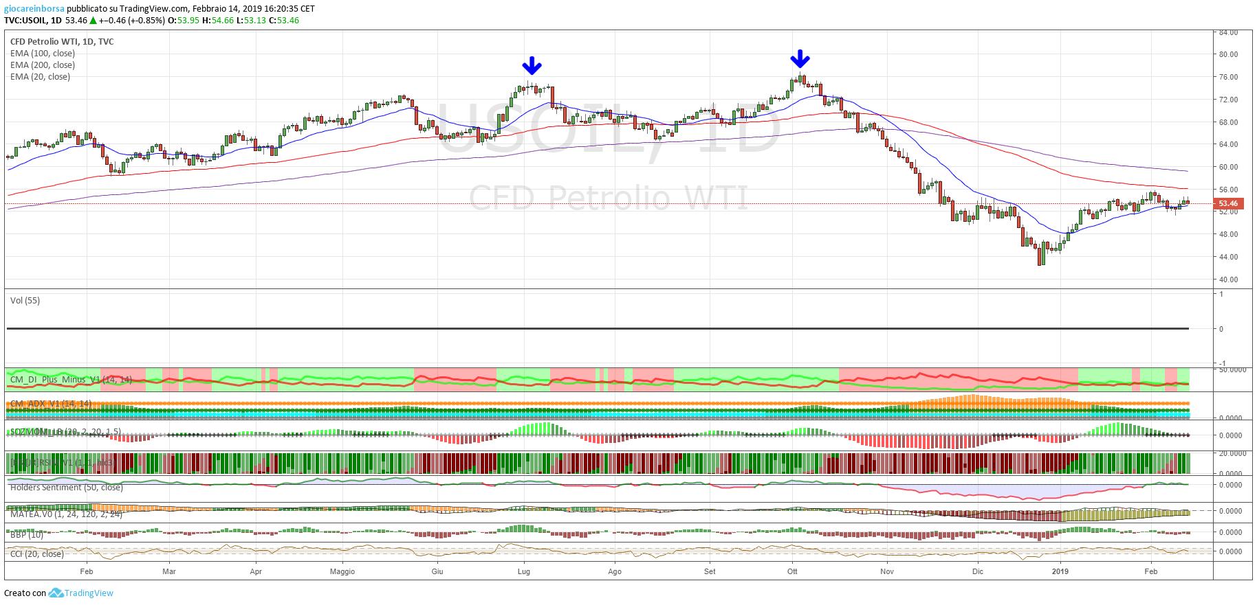 Petrolio, analisi tecnica al 20 febbraio 2019