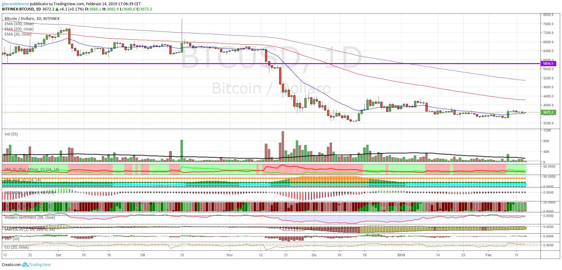 Cambio Bitcoin Dollaro, analisi al 21 febbraio 2019