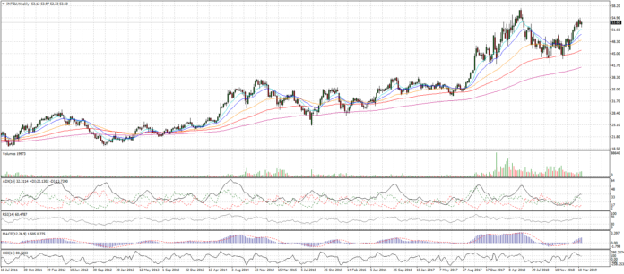 Azioni Intel, forte tendenza bullish
